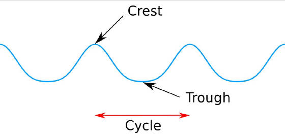Crest-Trough-Wave-Pattern-Cycle.jpg