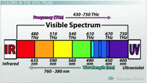 visible-spectrum-blue-frequencies.jpg
